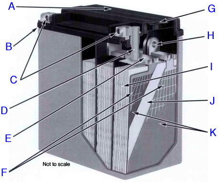Motorcycle Battery Cross Section Inside A Motorbike Battery